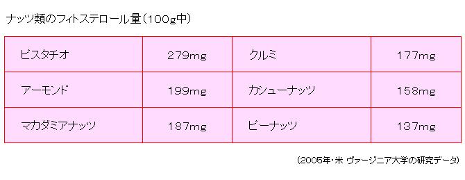 ナッツ類のフィトステロール量(100g中)